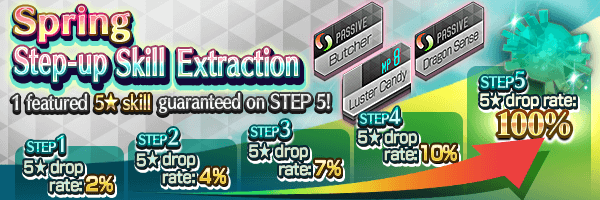 A 5★ Skill Genome guaranteed on Step 5!